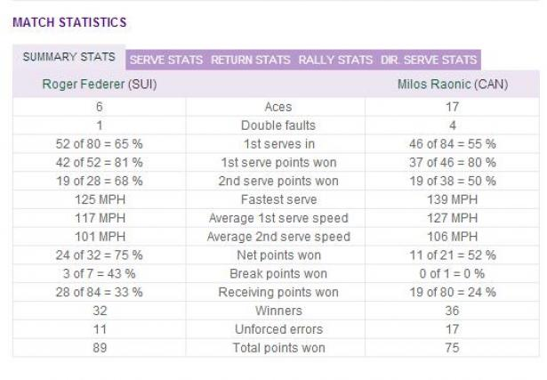 stats.