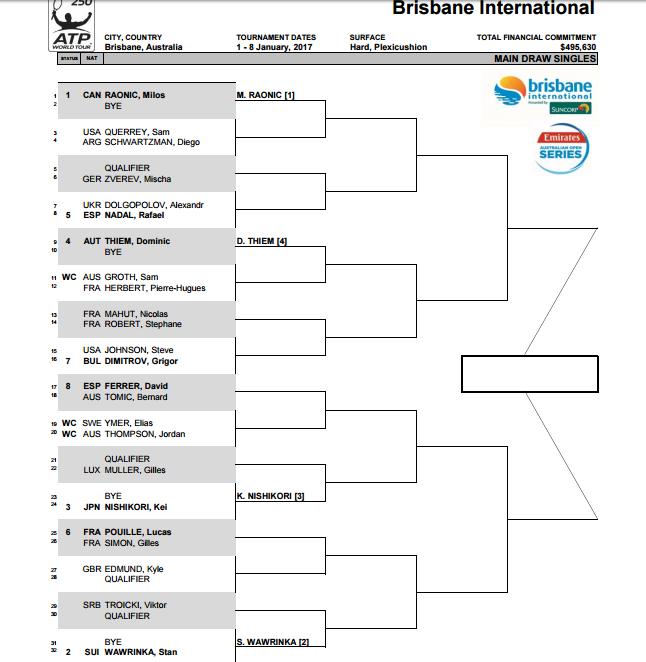ATP 250 Brisbane. Cuadro | Punto de Break