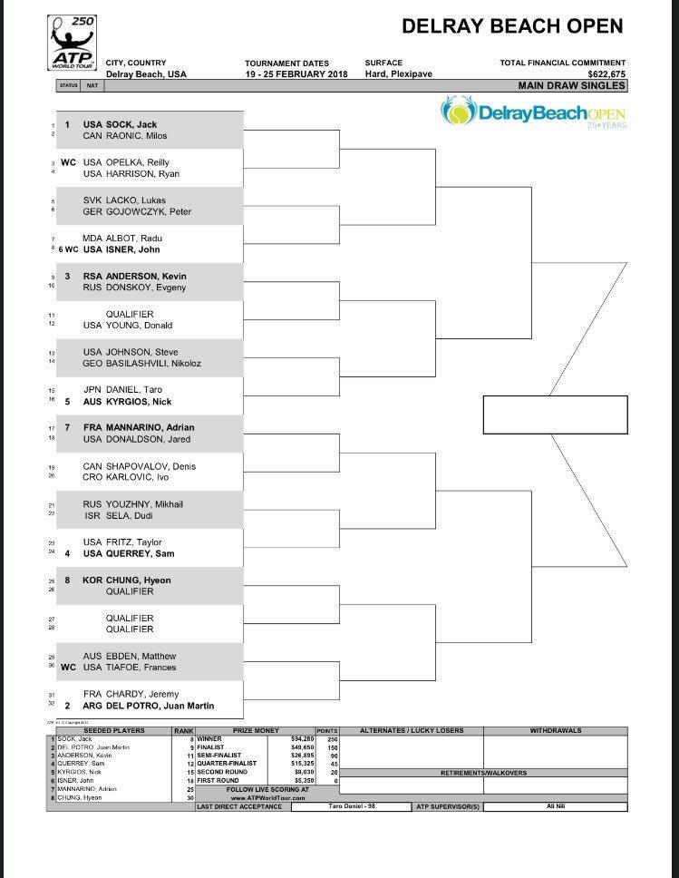 ATP 250 Delray Beach: Cuadro   Puntodebreak
