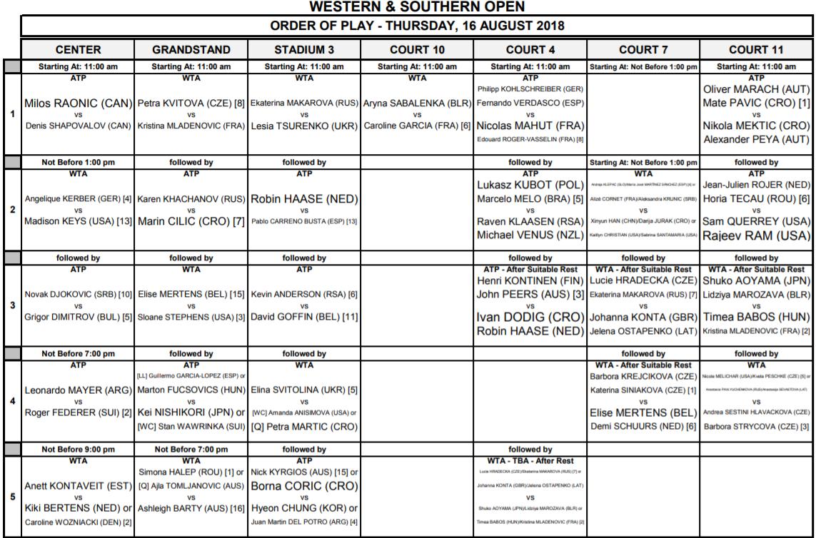Cincinnati: Orden de juego del jueves 16 de agosto. Federer al turno ...