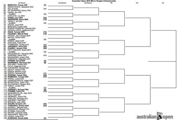 cuadro australian open2014