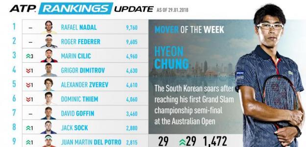 El Ranking ATP será diferente a partir de ahora.